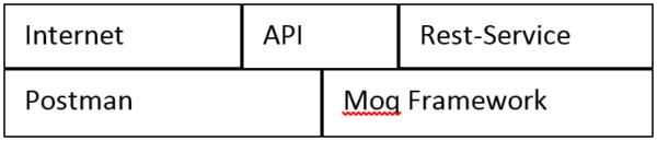 Überblick Postman und Moq Framework