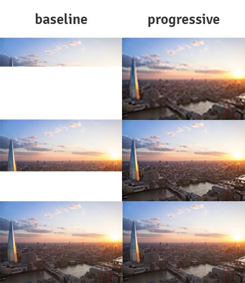 6 Versionen des gleichen Bildes im Vergleich zwischen baseline und progressive