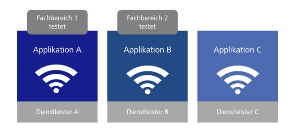 Herausforderungen für den Test mit Digitalisierung und Industrie 4.0