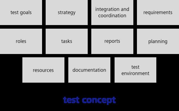 Aspekte der Teststrategie / Inhalte eines Testkonzepts