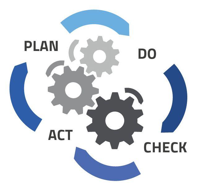 PDCA-Zyklus - Continual Service Improvement