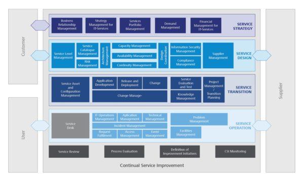 Prozesse des IT-Service-Managements