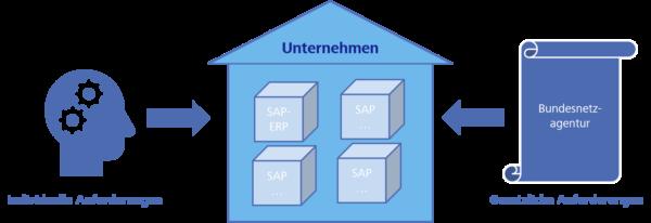 Arten von Anforderungen an ein System