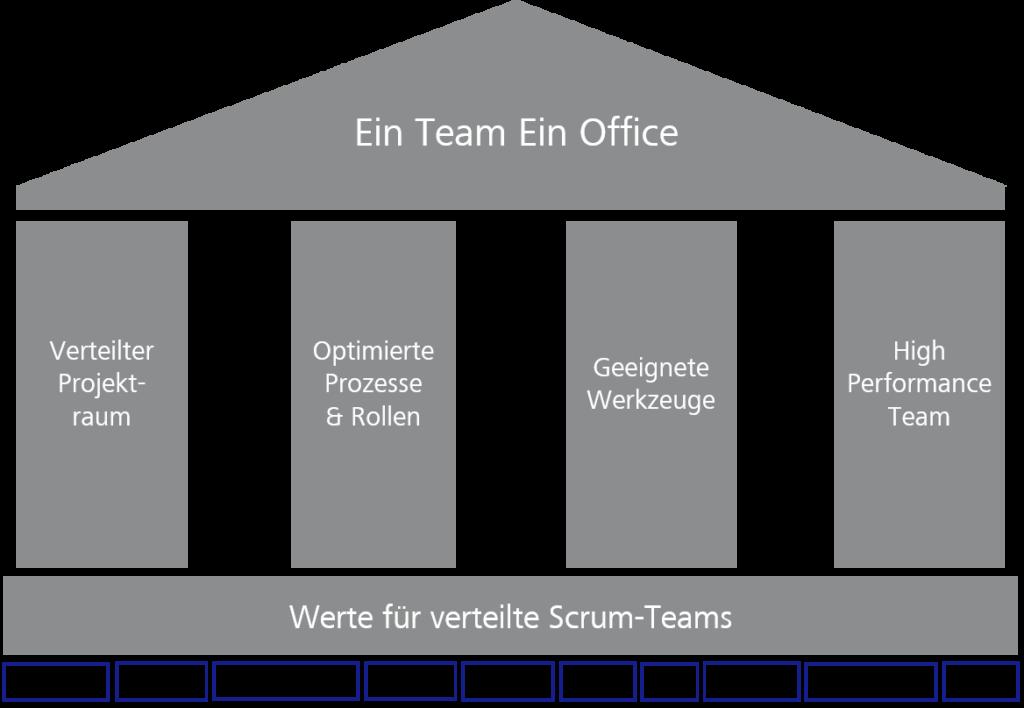 """Grafik eines Hauses """"Ein Team Ein Office"""" auf vier Säulen und auf der Basis von Werten für verteilte Scrum-Teams"""