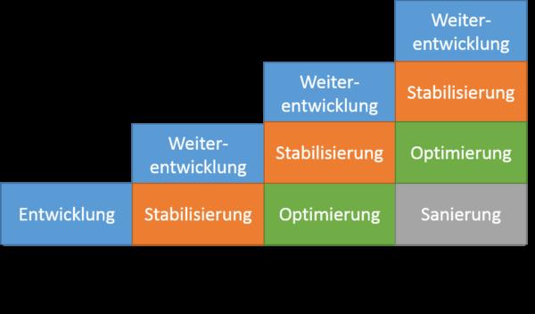 Die evolutionären Phasen nach Harry M. Sneed & Richard Seidl