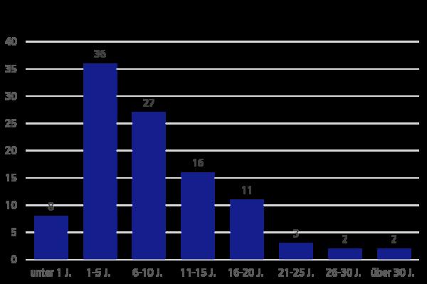 Umfrageergebnisse: Alter von Softwaresystemen