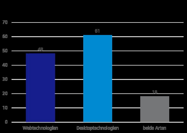 Umfrageergebnisse: Welche Technologien verwenden Sie eher?