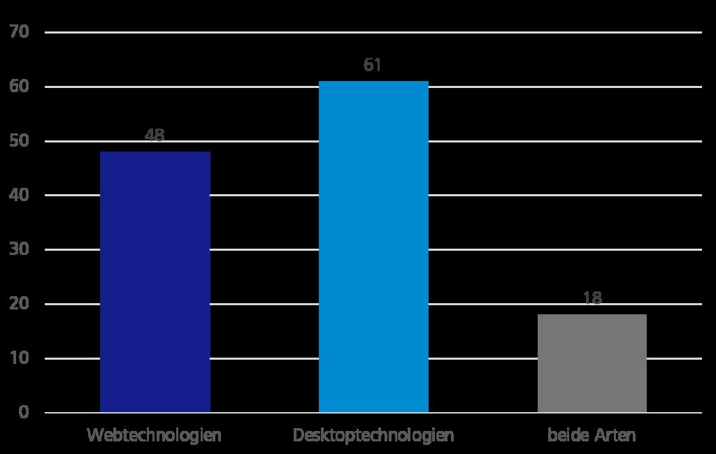 Welche Technologien verwenden Sie eher? - Diagramm