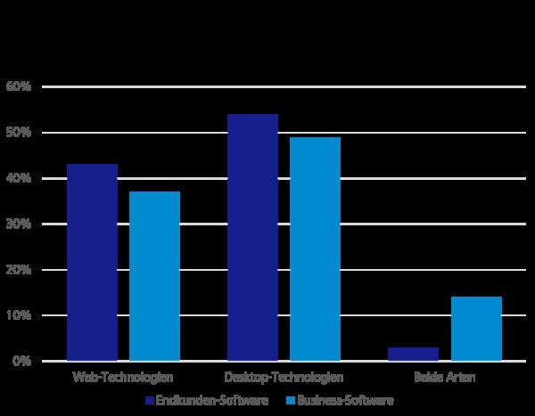 Umfrageergebnisse: Gegenüberstellung des Technologie-Stacks bei Business-Software und Endkunden-Software