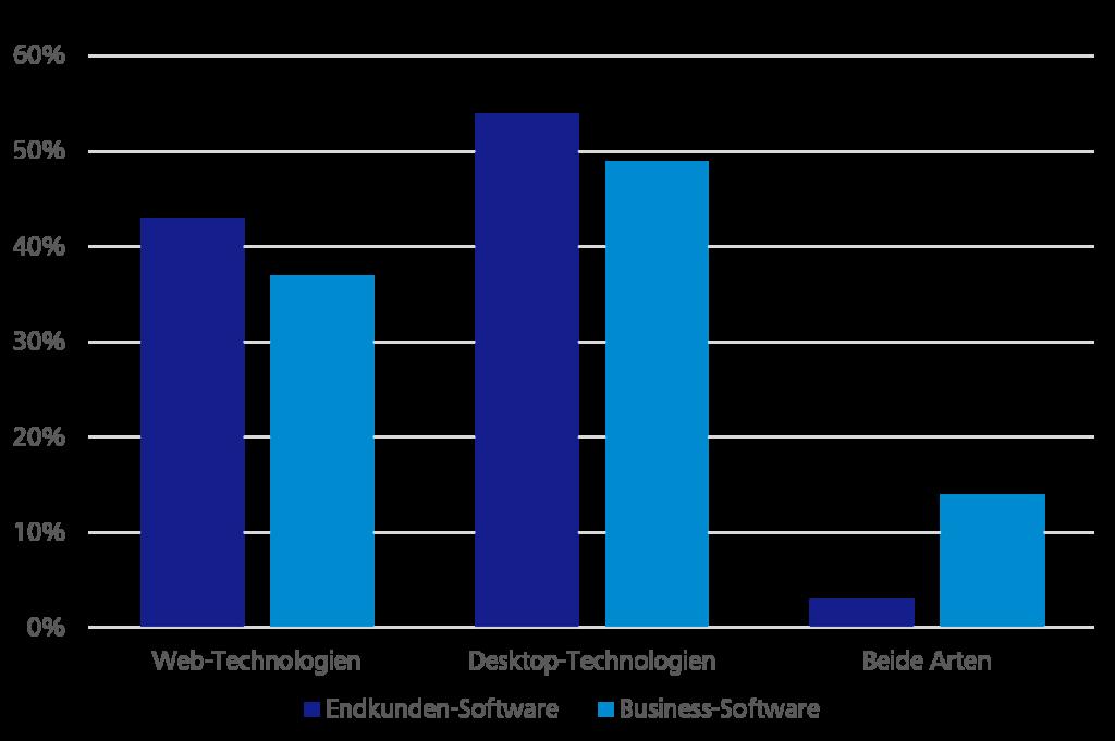 Gegenüberstellung des Technologie-Stacks bei Business-Software und Endkunden-Software - Diagramm