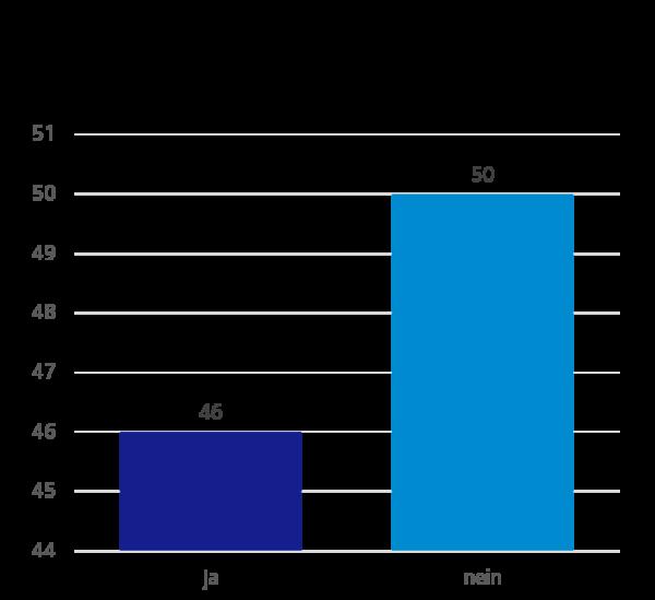 Umfrageergebnisse: Ist es geplant Desktoptechnologien auf Webtechnologien zu migrieren?