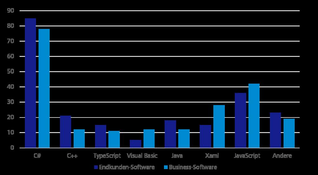 Gegenüberstellungen der Sprachen bei Business-Software und Endkunden-Software - Diagramm