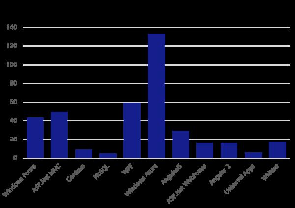 Umfrageergebnisse: Eingesetzte Frameworks im Hauptprojekt