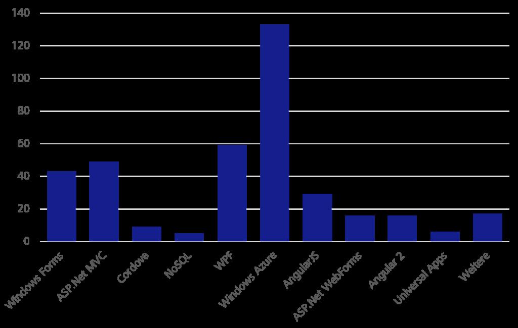 Eingesetzte Frameworks im Hauptprojekt - Diagramm