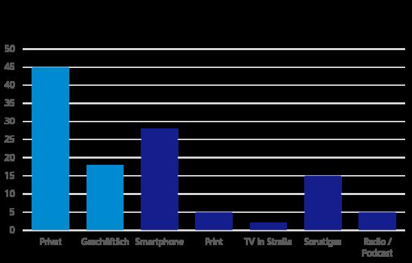 Umfrageergebnisse: Beschäftigung auf dem Arbeitsweg