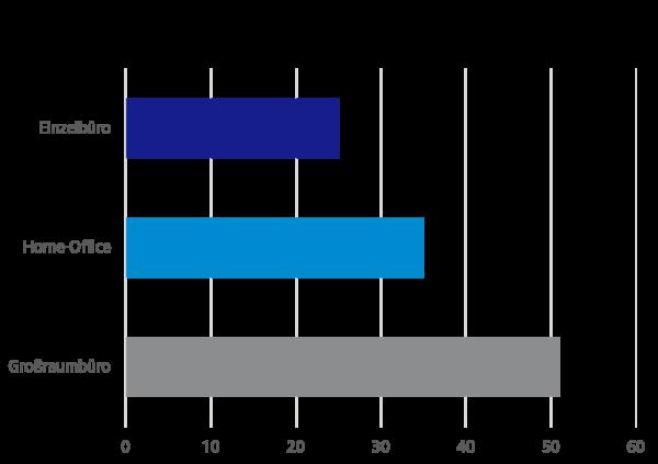 Umfrageergebnisse: Wie ist Ihr Arbeitsumfeld beschaffen?