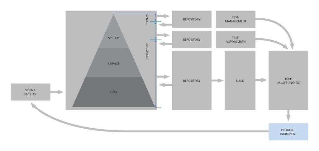 Entwicklungs- und QA-Prozess