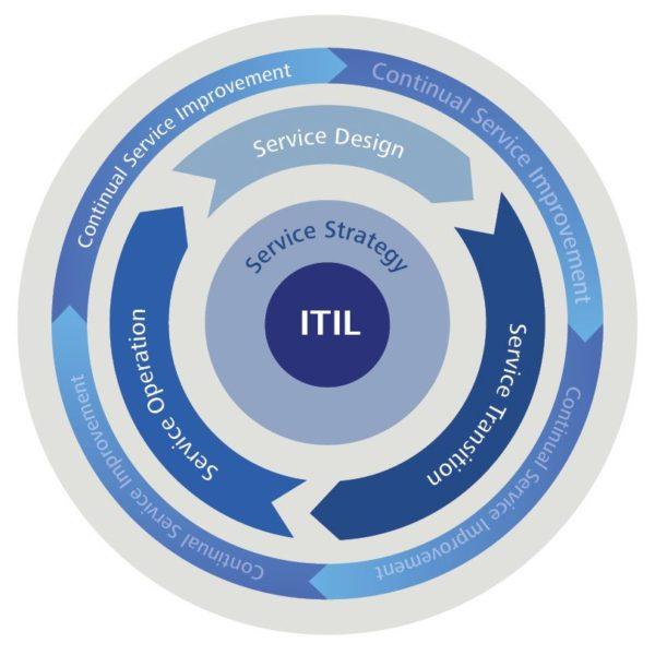 ITIL Service-Lifecycle - Disziplinen des IT-Service-Managements