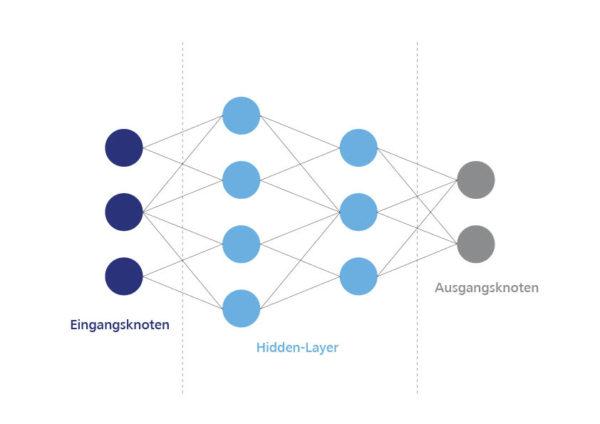 Bündelung der Knoten im neuronalen Netz