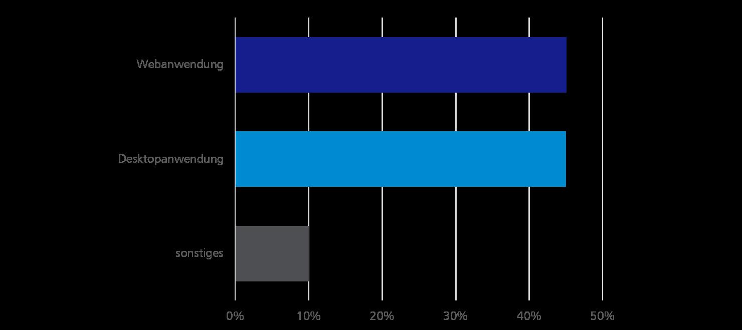 """Umfrageergebnis: """"Welche Art Software entwickeln Sie?"""