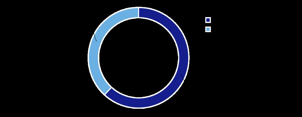Umfrageergebnis: Experimentieren Sie mit innovativen Technologien?