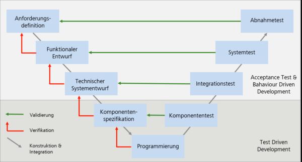 Das V-Modell und die testgetriebene Entwicklung