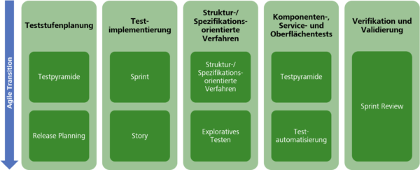 Agile Transition des Testmanagers – Testumsetzung