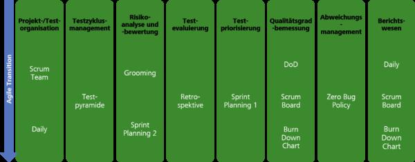 Agile Transition des Testmanagers – Testkoordination