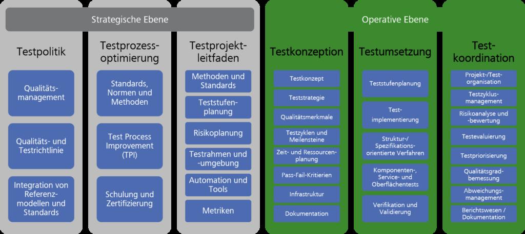 Aufgaben des Testmanagers (nach ISTQB)