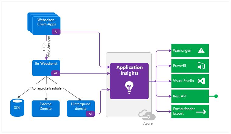 Einsatzmöglichkeiten von Application Insights