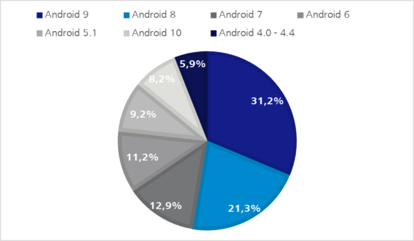 Android OS Verteilung - Q2 2020