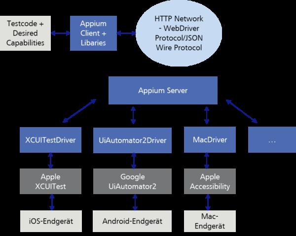 Appium Client-Server-Modell