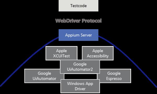 Appium als Rahmen für Testframeworks