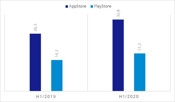 Umsatz Mobile Stores in Mrd. US$