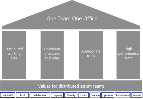 """Graphic of a house """"One Team One Office"""" on four pillars based on the values for distributed scrum teams"""