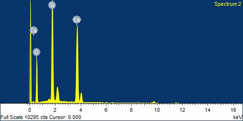 The energy dispersive spectroscopy plot of the main elements found in tricalcium silicate cements.