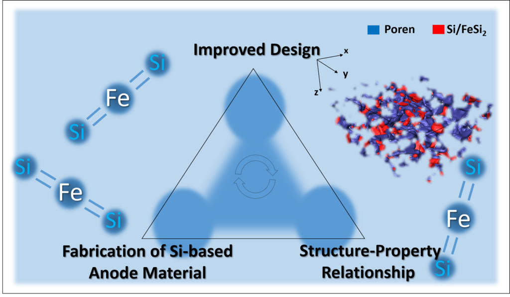 Workflow for an improved design of advanced Si-based anode materials incorporating 3D/2D imaging methods as well as image analysis to gain insight of the structure-property relationship and the fabrication.