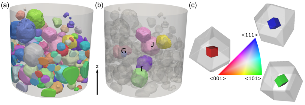 (a) 3D visualizations of all the different crystals within the powder identified by LabDCT, each colored according to their orientation. (b) Several groups of crystals, highlighting crystal-crystal interactions. (c) Orientational color bar, with sketches showing what each orientation means in terms of a hexamine crystal. Image reproduced from Gajjar et al (2021) under a CC-BY license.