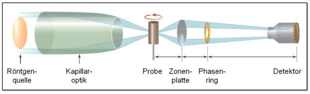 Vereinfachte Darstellung des Strahlengangs im neuen Röntgenmikroskop, mit dem sich Strukturen bis etwa 50 Nanometer auflösen lassen (Grafik: CENEM/FAU Erlangen-Nürnberg, ZEISS Microscopy)