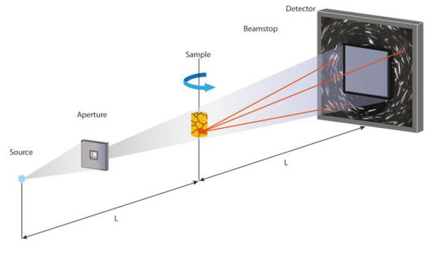 ZEISS LabDCT: Die Probe wird durch eine Öffnung vor der Röntgenstrahlenquelle beleuchtet. Sowohl die Probenabsorption wie auch Beugungsinformation werden mit hoher Auflösung detektiert.
