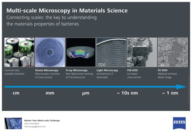 Multi-scale Microscopy in Materials Science - Download the poster for free: http://bit.ly/multiscale-battery