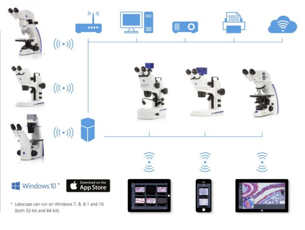 To connect a WiFi-enabled network that spans the whole classroom, use Labscope-ready ZEISS microscopes such as Primo Star HDcam, Primotech, Primovert HDcam or Stemi 305 cam – or any other microscope in combination with the Axiocam ERc 5s microscope camera.