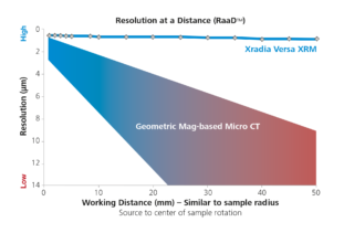 Resolution at a distance (RaaD) capability of ZEISS X-ray Versa microscopes